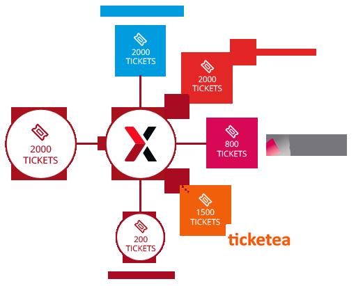utiliza diferentes canales de venta de entradas - software para museos - onebox