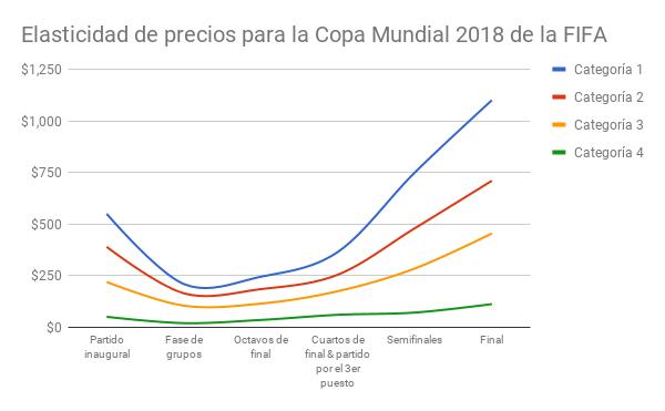 elasticidad de precios - copa mundial 2018 de la fifa - venta de entradas de fútbol - onebox