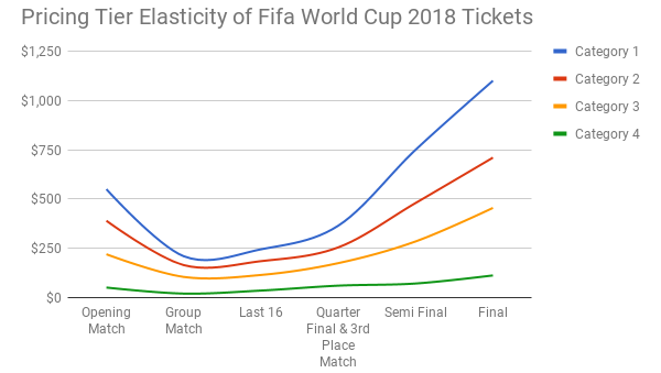 fifa world cup 2018 ticket price tier elasticity - football ticketing - onebox