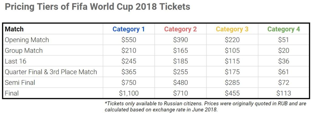 fifa world cup 2018 ticket prices - football ticketing - onebox