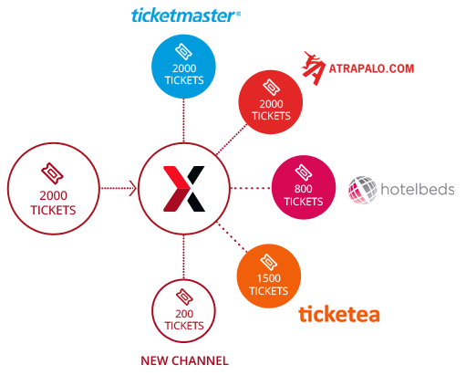 multiple channels - benefits of a ticketing distribution system - onebox
