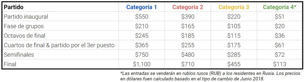 precio por niveles - copa mundial 2018 - venta de entradas de fútbol - onebox