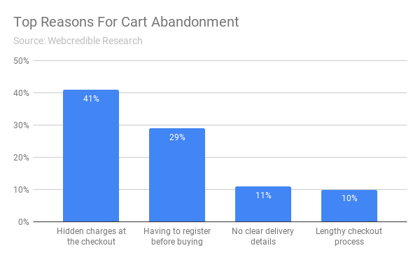 Top Reasons For Cart Abandonment - How To Kill Abandon Rates and Increase Online Sales - Onebox