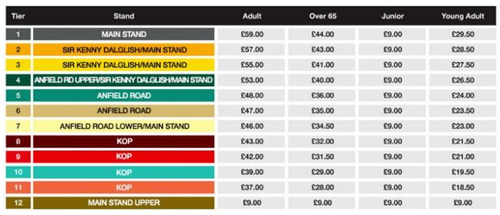 liverpool precios de entradas para la english premier league - cómo pueden aumentar los beneficios en la venta de entradas los equipos de fútbol - Onebox